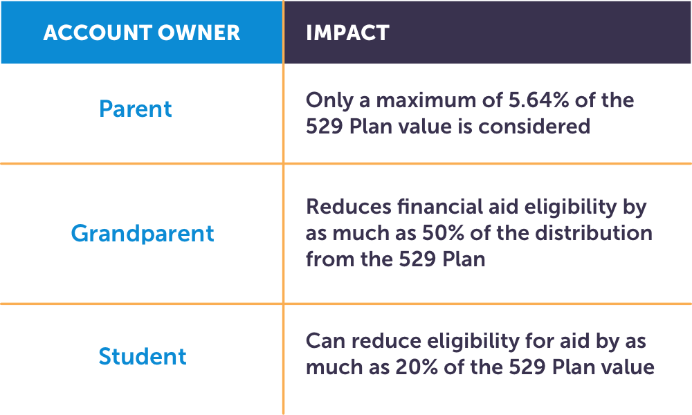 account owner impact grid